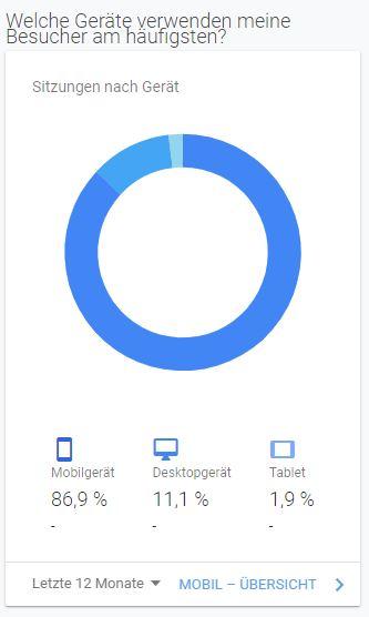 Nutzerdaten eines von uns betreutem Online-Shops